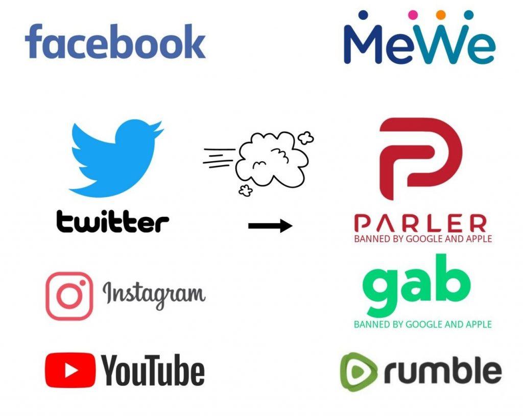 Замість фейсбука, твітера, ютуба: Gab, Parler, Rumble, MeWe